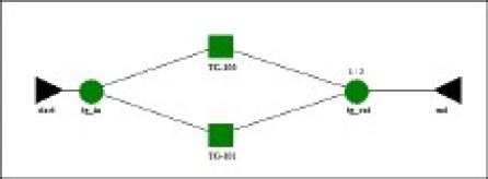 Figura 3. Diagrama de Bloque de Confiabilidad unidades turbo-generadoras