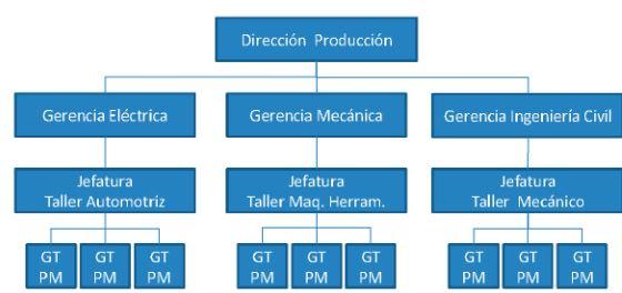 Figura 4. Organigrama hipotético de las Jefaturas principales de la Gerencia de producción.