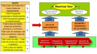 Figura 4: Indicadores de Costos seleccionados