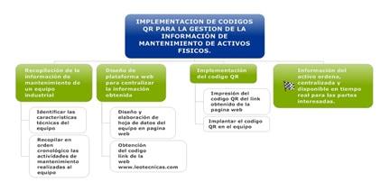 Imagen 6. Metodología de implementación de códigos QR para la gestión de la información de activos físicos
