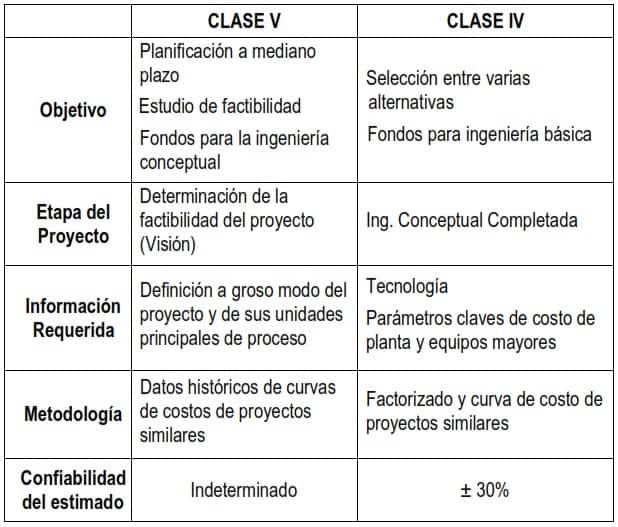 Tabla 1. Características de los Estimados de Costo Clase IV y V