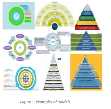 Figure 1. Examples of models