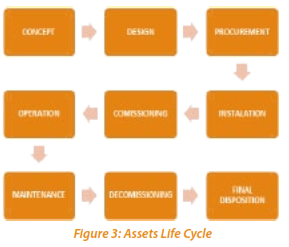 Figure 3: Assets Life Cycle