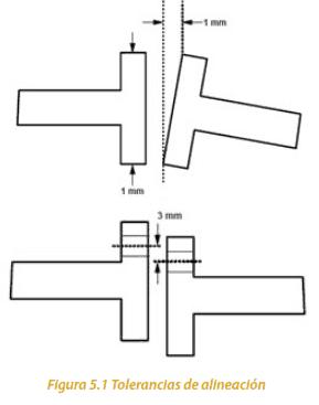 Figura 5.1 Tolerancias de alineación
