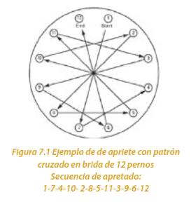 Figura 7.1 Ejemplo de apriete con patrón cruzado en brida de 12 pernos