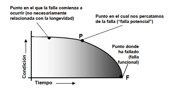 Figura 3. La curva P - F. Fuente: Norma de mantenimiento centrado en confiabilidad. SAE JA1012. 2002