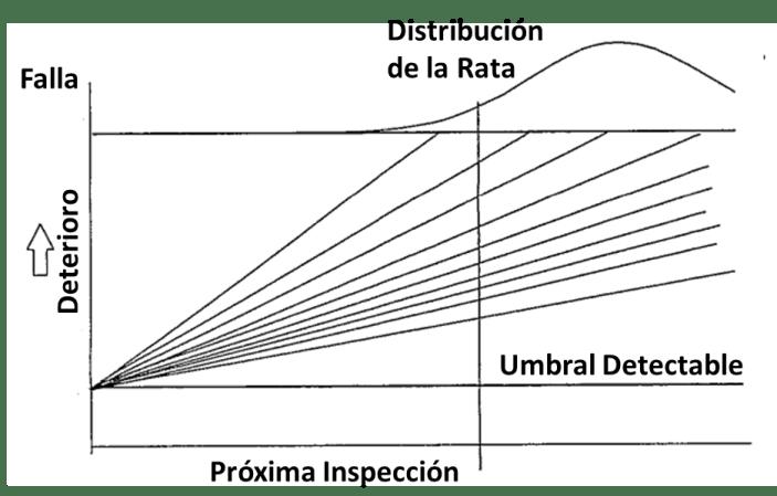 Figura 6. Distribución de tiempo para la falla . Fuente: Curso sobre frecuencia optima de inspección y mantenimiento. TWPL. 1999