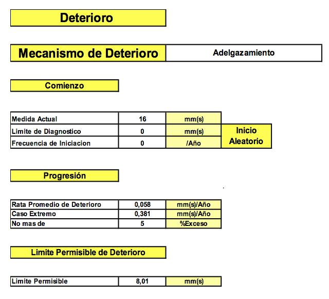 Tabla N°1 - 2. Estas tablas muestran el perfil del deterioro, punto actual de la falla operacional, costos de la falla, y costos (Directos + Indirectos) de la inspección. Fuente: Propia