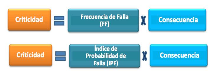 Figura 1. Ecuación de Criticidad Fuente: Petróleos de Venezuela Norma MM-01-01-02 (2011)