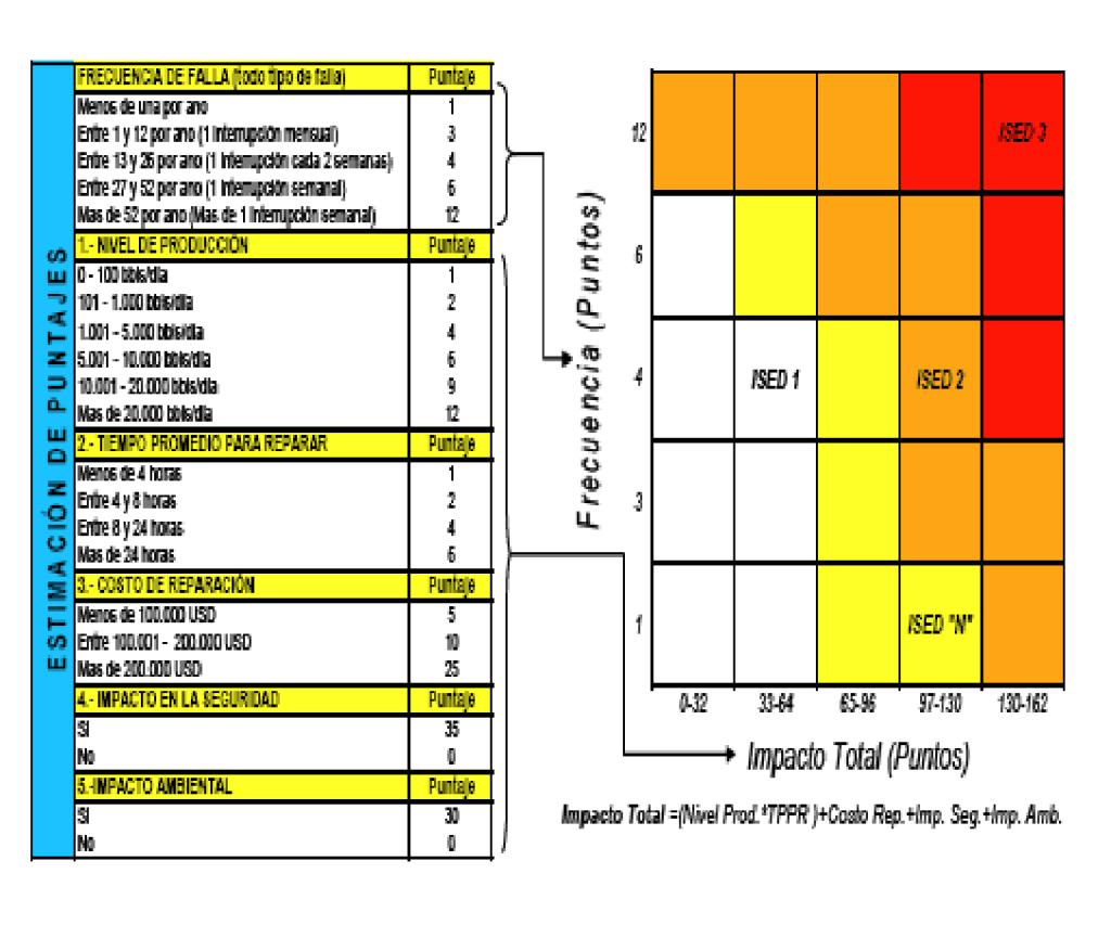 Figura 4. Metodología de Criticidad de Puntos. Fuente: R2M. S.A Reliability and Risk Management , Análisis De Criticidad Integral De Activos (2007)