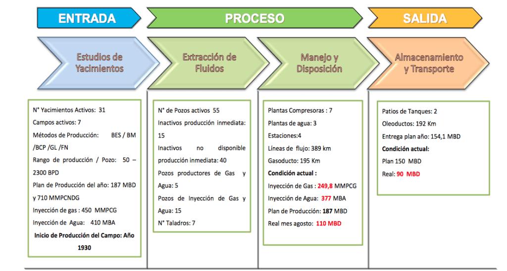 Figura 9. EPS del Contexto Operacional de las instalaciones. Fuente: Elaborada por el autor (2019)