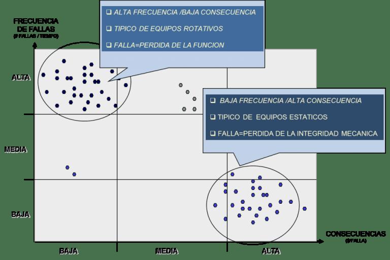 Figura 2. Proceso de diagnóstico. Descomposición del indicador riesgo Fuente: Curso sobre frecuencia optima de inspección y mantenimiento. TWPL. 1999