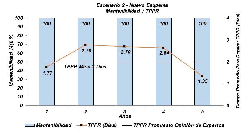 Gráfica 3.9. Mantenibilidad y TPPR - Escenario 2. Fuente: Simulación con Raptor 7.0 – Adaptada por el autor.