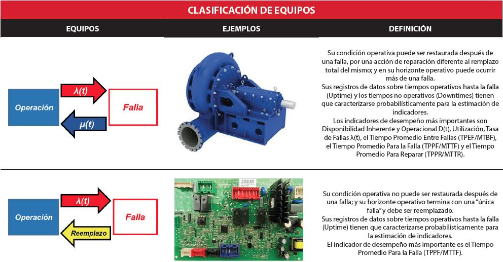 Tabla 2.1. Clasificación de Equipos sobre aspectos de mantenimiento y confiabilidad. Fuente: Yáñez et al (2007) – Adaptado por el autor.