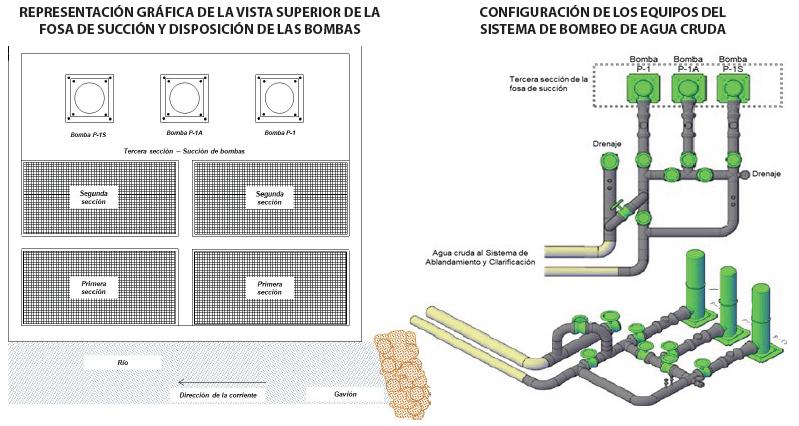 Figura 3.1. Vista superior y configuración de los equipos del Sistema de Bombeo de Agua Cruda. (Adaptación del autor del Documento PDVSA, RTIP-141-10:2010).