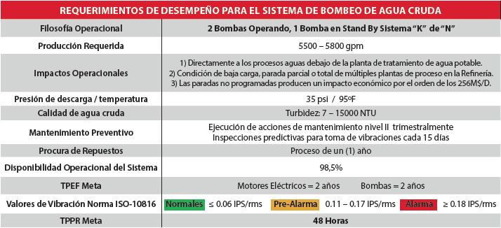 Tabla 3.1. Requerimientos de Desempeño para el Sistema de Bombeo de Agua Cruda. Fuente: Datos actualizados del proceso de Captura para el Análisis RAM.
