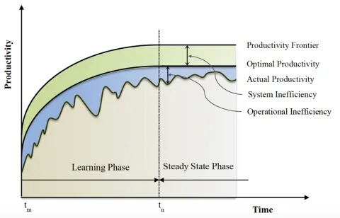 Figura 3. Dinámica de productividad