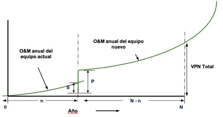 Figura 4. Modelo de reemplazo Óptimo