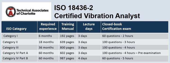 Table 2. Technical Associates of Charlotte ISO 18436-2 Courses