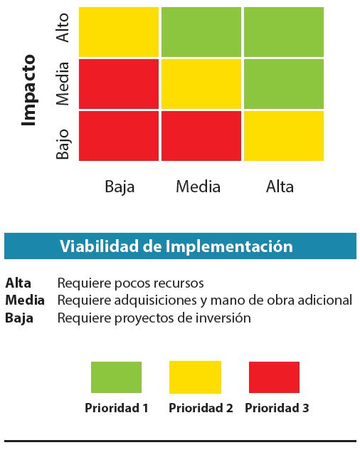 Figura 2. Matriz de priorización del plan de mejora operativa.