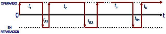 Figura 2. Diagrama de tiempo de operación y fuera de servicio