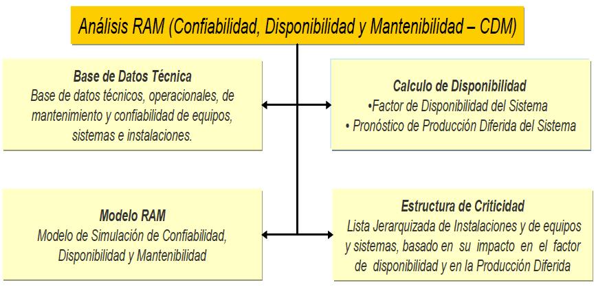 Figura 3. Resultados del Análisis RAM