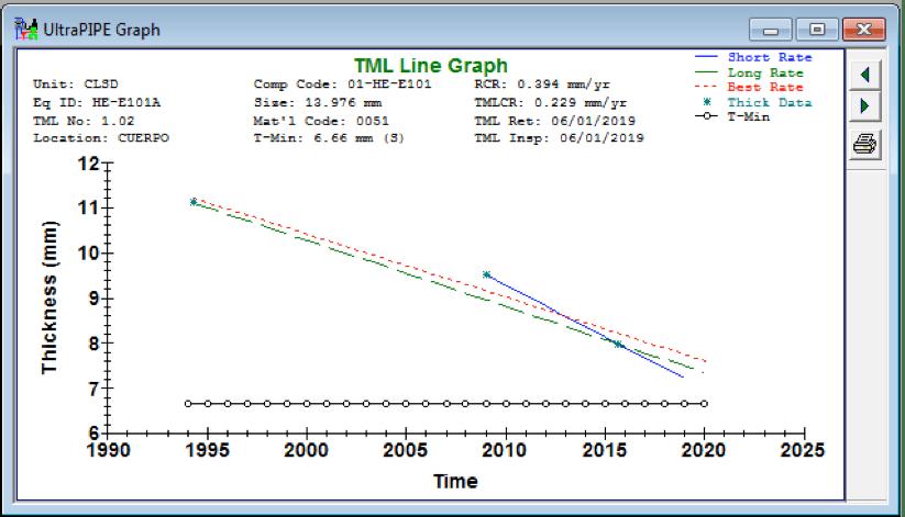 Gráfica 1. Pronóstico del espesor de pared para 20 años del intercambiador de calor.