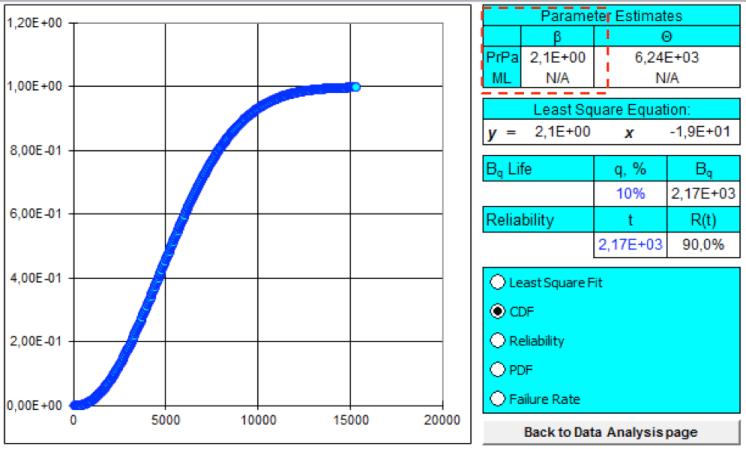 Gráfica 4. Caracterización de la variable aleatoria.