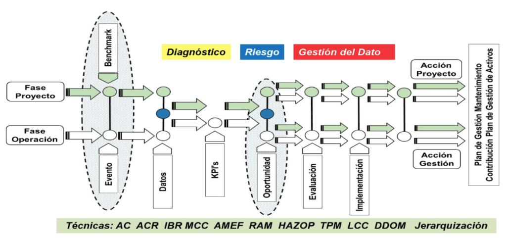 Figura 3.2. Cadena de Valor de la IC. Fuente: (Arata (2013)) – Adaptado por el autor.