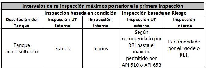 Tabla 4. Intervalos posteriores a la primera inspección