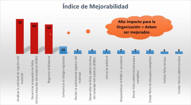 Figura 3. Priorización por Índice de Mejorabilidad – Ejemplo proceso de registro de nuevos materiales en el CMMS.