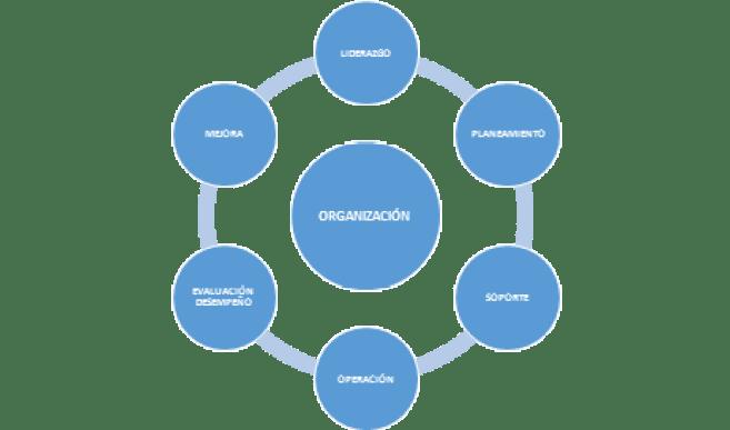 Figura 2: Estructura del desarrollo de la Norma