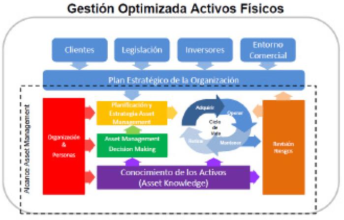 Figura 2. Modelo Conceptual del Asset managment. Copyright 2014 Institute of Asset Management.