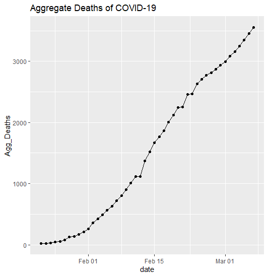 Deaths of COVID-19