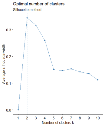 How to determine the number of Clusters for K-Means in R 1