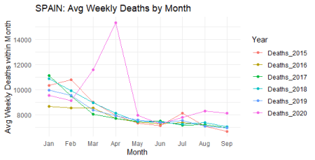 Excess Deaths during the 1st Wave of Covid-19 8