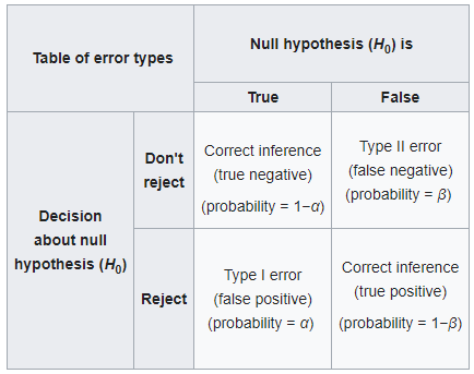 Linear Regression and Type I Error 2