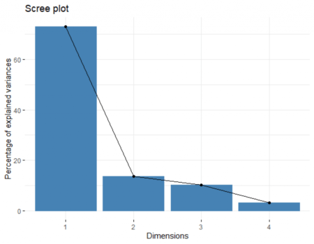 How to Visualize Multivariate Data Analysis 7