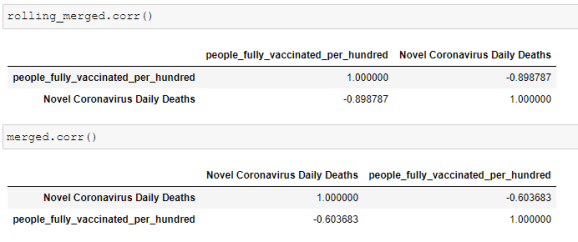 Measure the Effectiveness of Covid-19 Vaccinations 7
