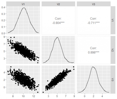 How to Generate Correlated Data in R 1