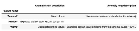 Data Validation for Machine Learning using TFDV 5