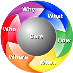 Core Skills: Who, What, How, When, Where, Why