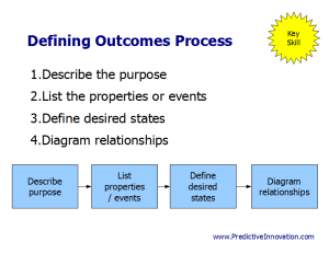 Defining Outcomes Process