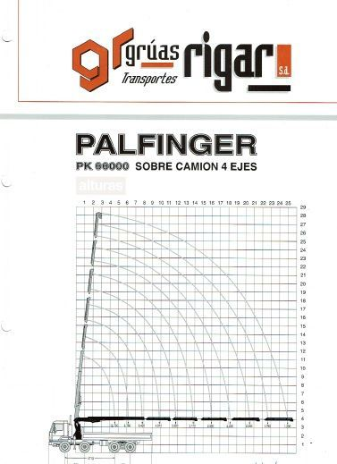Diagrama de Autocargante Palfinger. de Grúas Rigar