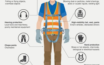 PPE–Who's Responsible?