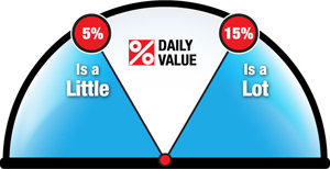 daily value meter