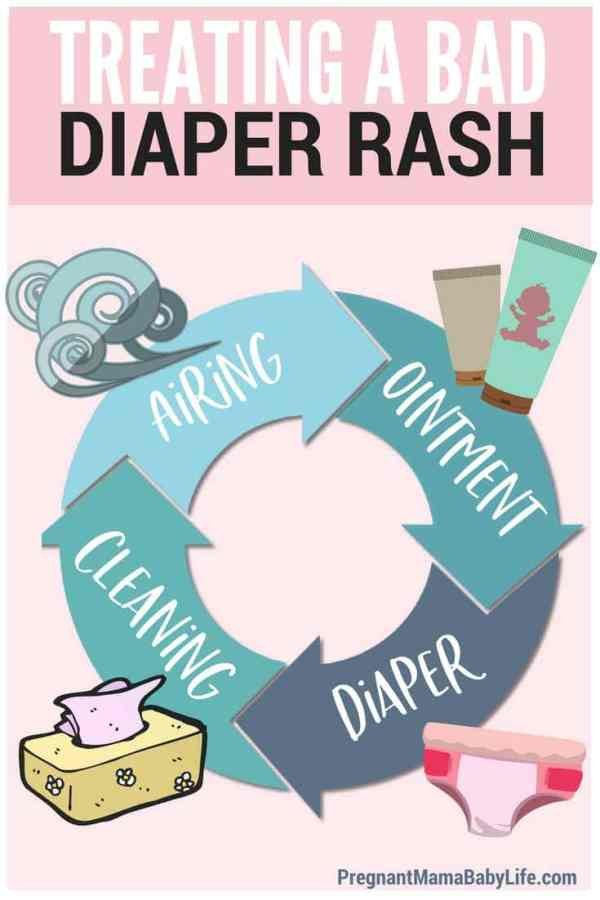 How to treat a bad diaper rash naturally. Remedies for diaper rash, which products to use, and how to help your baby have less pain during even the worst of diaper rashes.