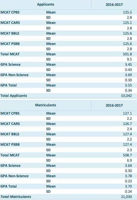 average-2016-mcat-matriculant-score