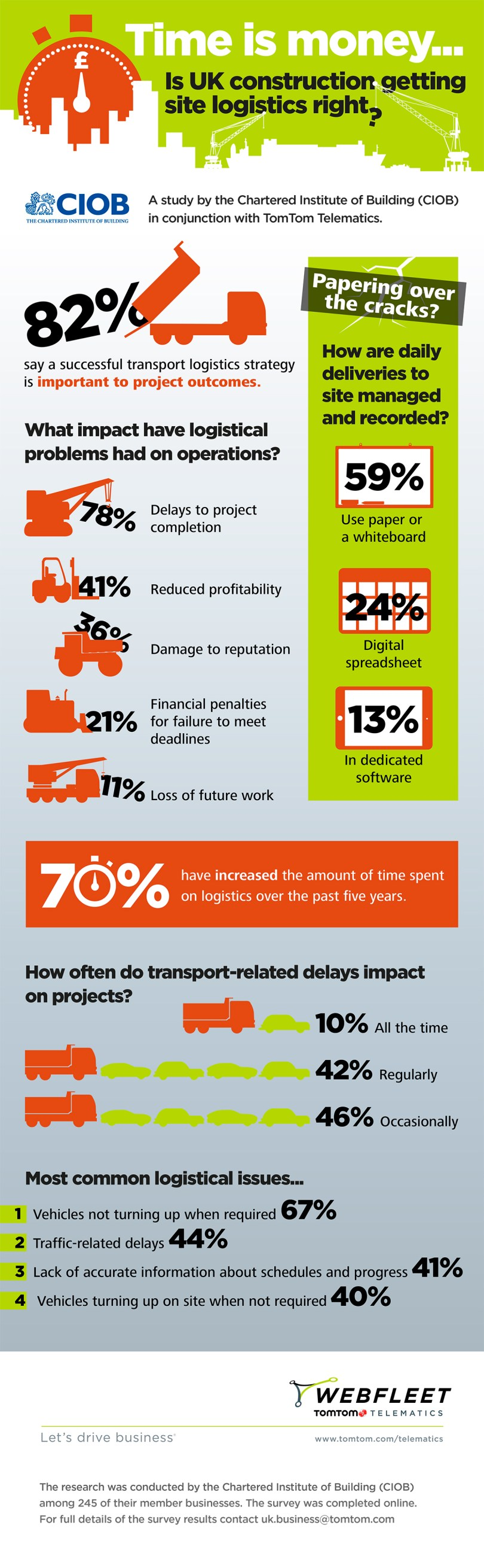 Transport-Related Delays Are Causing Problems For UK Construction Projects