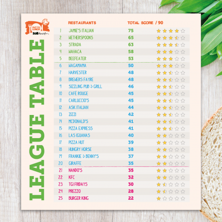 Soil Association and Hugh Fearnley-Whittingstall Reveal Best and Worst Children's Menus at UK Restaurant Chains